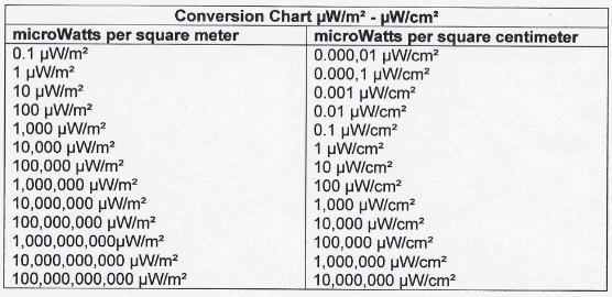 RF-Conversion-Chart-Screen-Shot